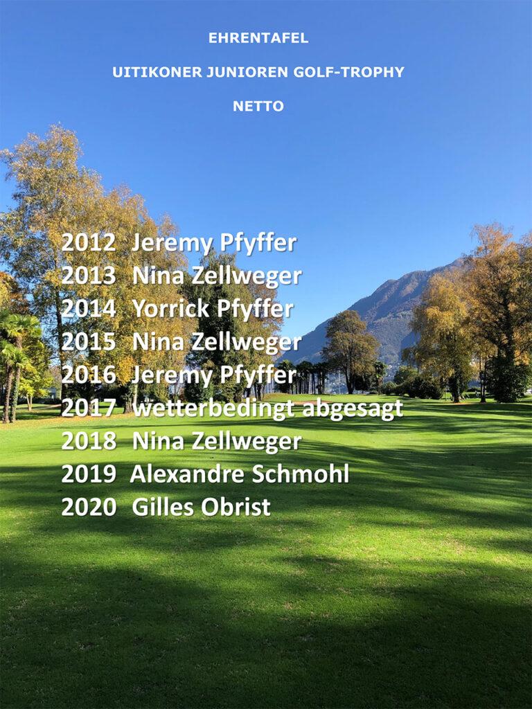Junioren Ehrentafel bis 2020 für Palmares